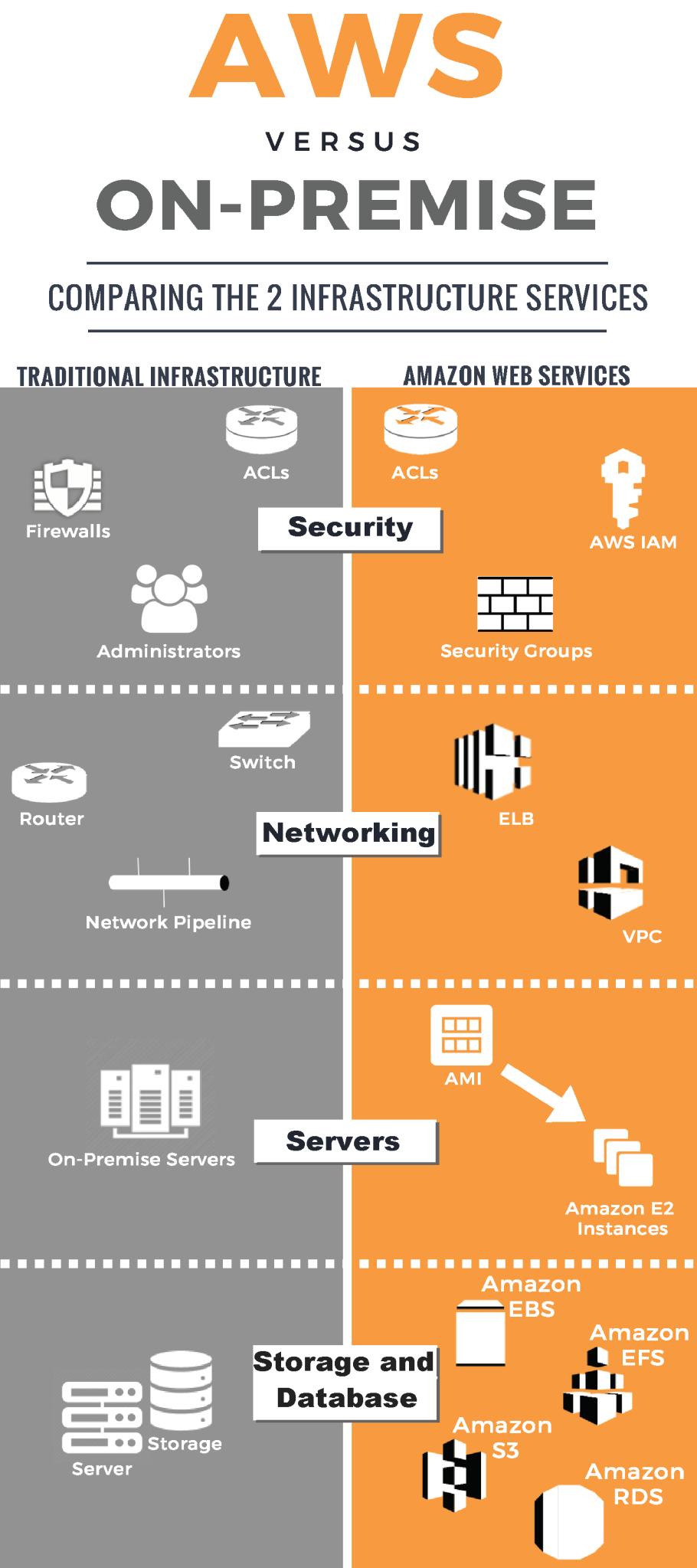 AWS Infographic-2