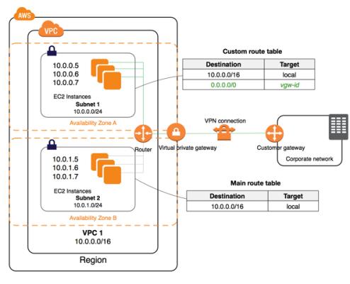 virtual-private-gateway-diagram