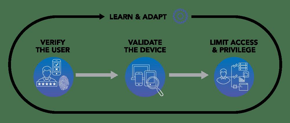 zero-trust-cycle-diagram